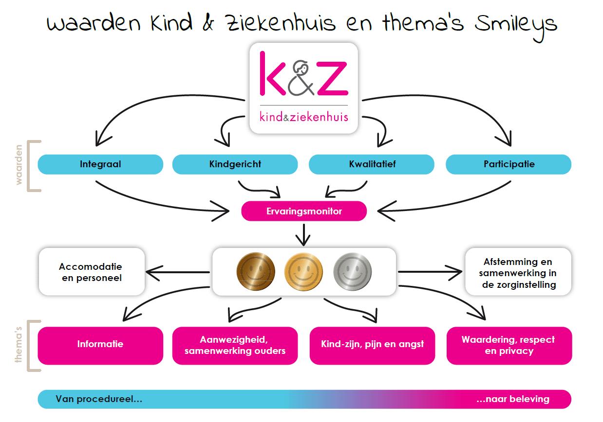 Overzicht Waarden K&Z en Thema's Smileys_2015-04-21